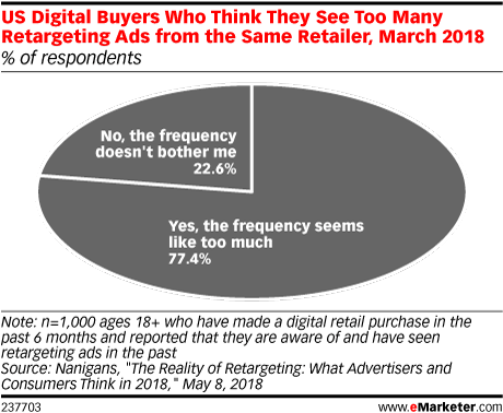 US Digital Buyers Who Think They See Too Many Retargeting Ads from the Same Retailer, March 2018 (% of respondents)