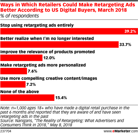 Ways in Which Retailers Could Make Retargeting Ads Better According to US Digital Buyers, March 2018 (% of respondents)