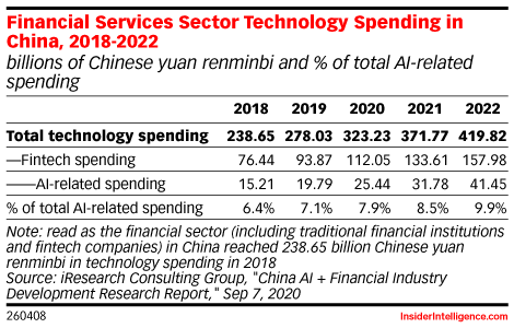 Financial Services Sector Technology Spending in China, 2018-2022 (billions of Chinese yuan renminbi and % of total AI-related spending)