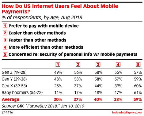 How Do US Internet Users Feel About Mobile Payments? (% of respondents, by age, Aug 2018)