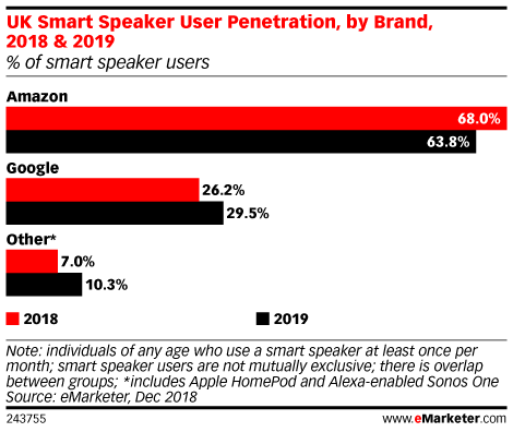 UK Smart Speaker User Penetration, by Brand, 2018 & 2019 (% of smart speaker users)