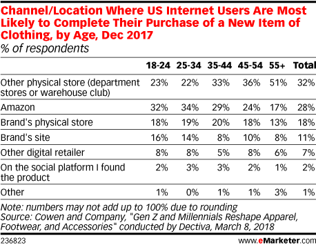 Channel/Location Where US Internet Users Are Most Likely to Complete Their Purchase of a New Item of Clothing, by Age, Dec 2017 (% of respondents)