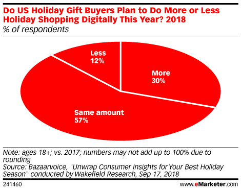 Do US Holiday Gift Buyers Plan to Do More or Less Holiday Shopping Digitally This Year? 2018 (% of respondents)
