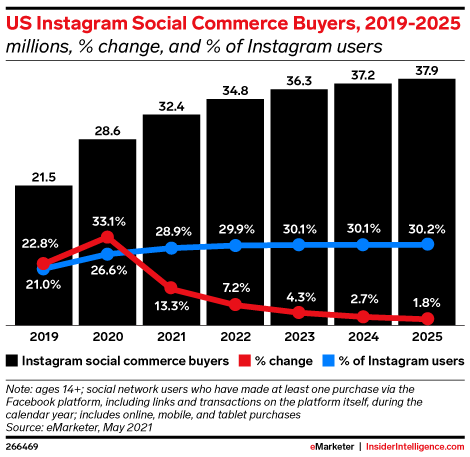 US Instagram Social Commerce Buyers, 2019-2025 (millions, % change, and % of Instagram users)