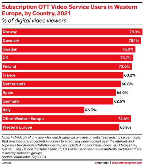 Subscription OTT Video Service Users in Western Europe, by Country, 2021 (% of digital video viewers)