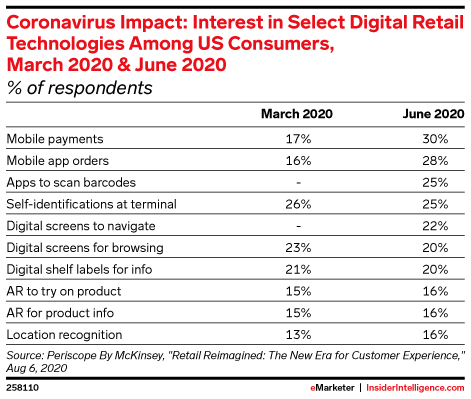 Coronavirus Impact: Interest in Select Digital Retail Technologies Among US Consumers, March 2020 & June 2020 (% of respondents)