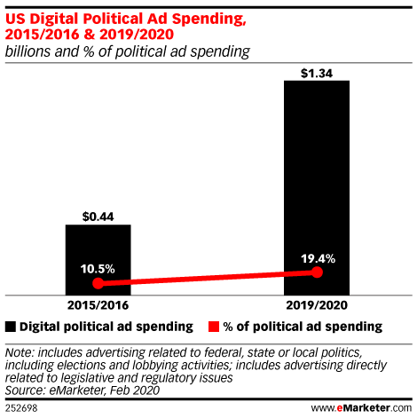 US Digital Political Ad Spending, 2015/2016 & 2019/2020 (billions and % of political ad spending)