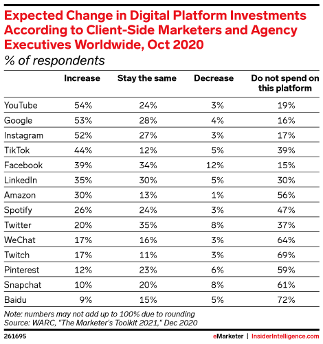 Expected Change in Digital Platform Investments According to Client-Side Marketers and Agency Executives Worldwide, Oct 2020 (% of respondents)