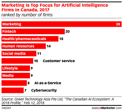 Marketing Is Top Focus for Artificial Intelligence Firms in Canada, 2017 (ranked by number of firms)