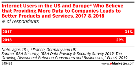 Internet Users in the US and Europe* Who Believe that Providing More Data to Companies Leads to Better Products and Services, 2017 & 2018 (% of respondents)