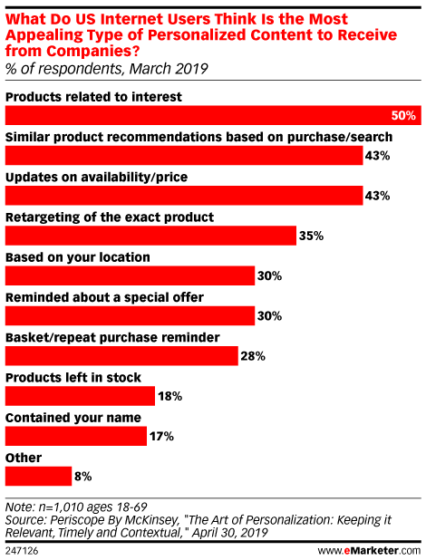 What Do US Internet Users Think Is the Most Appealing Type of Personalized Content to Receive from Companies? (% of respondents, March 2019)