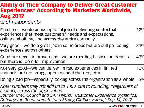 Ability of Their Company to Deliver Great Customer Experiences* According to Marketers Worldwide, Aug 2017 (% of respondents)