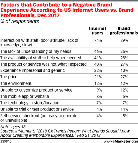Factors that Contribute to a Negative Brand Experience According to US Internet Users vs. Brand Professionals, Dec 2017 (% of respondents)