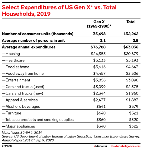 Select Expenditures of US Gen X* vs. Total Households, 2019