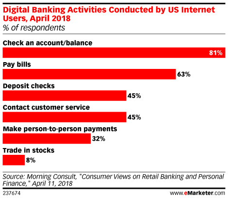 Digital Banking Activities Conducted by US Internet Users, April 2018 (% of respondents)