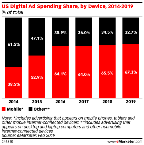 US Digital Ad Spending Share, by Device, 2014-2019 (% of total)