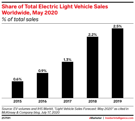 Share of Total Electric Light Vehicle Sales Worldwide, May 2020 (% of total sales)