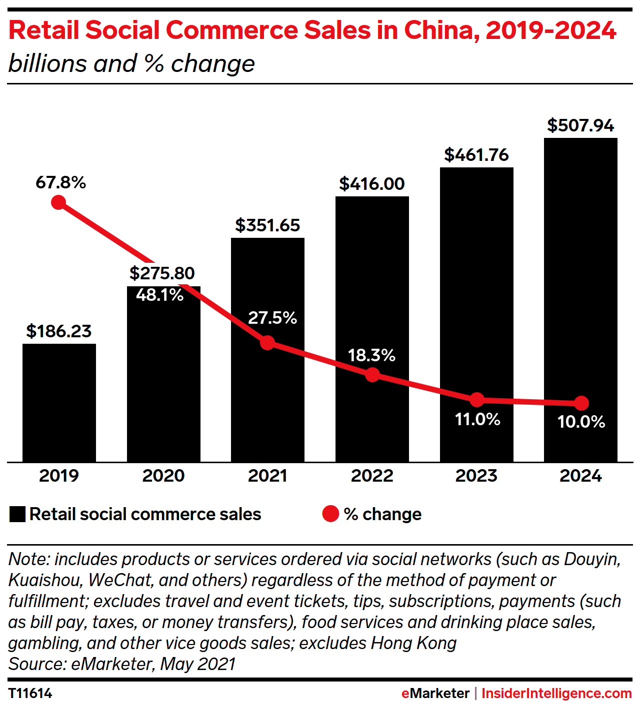 Retail Social Commerce Sales in China, 2019-2024 (billions and % change)