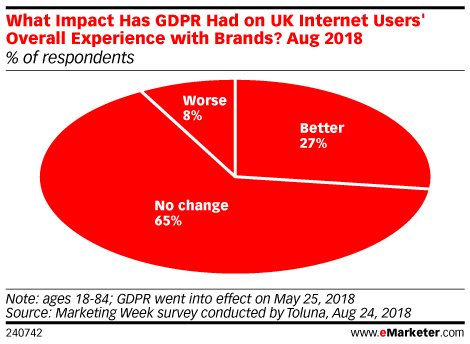 What Impact Has GDPR Had on UK Internet Users' Overall Experience with Brands? Aug 2018 (% of respondents)