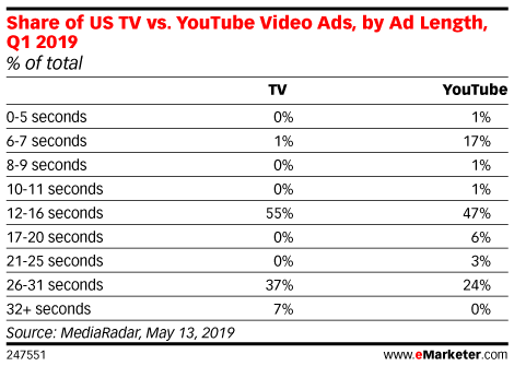 Share of US TV vs. YouTube Video Ads, by Ad Length, Q1 2019 (% of total)