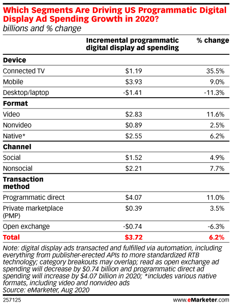 Which Segments Are Driving US Programmatic Digital Display Ad Spending Growth in 2020? (billions and % change)