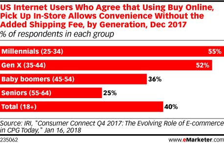 US Internet Users Who Agree that Using Buy Online, Pick Up In-Store Allows Convenience Without the Added Shipping Fee, by Generation, Dec 2017 (% of respondents in each group)