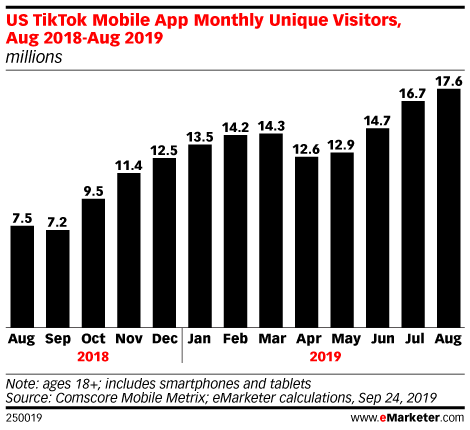 US TikTok Mobile App Monthly Unique Visitors, Aug 2018-Aug 2019 (millions)
