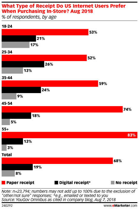 What Type of Receipt Do US Internet Users Prefer When Purchasing In-Store?, Aug 2018 (% of respondents, by age)