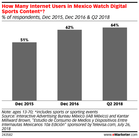 How Many Internet Users in Mexico Watch Digital Sports Content*? (% of respondents, Dec 2015, Dec 2016 & Q2 2018)