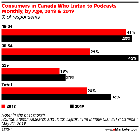 Consumers in Canada Who Listen to Podcasts Monthly, by Age, 2018 & 2019 (% of respondents)