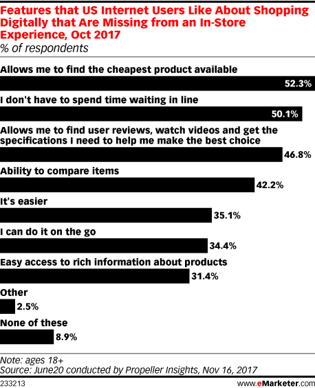 Features that US Internet Users Like About Shopping Digitally that Are Missing from an In-Store Experience, Oct 2017 (% of respondents)