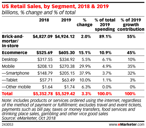 US Retail Sales, by Segment, 2018 & 2019 (billions, % change and % of total)