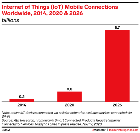 Internet of Things (IoT) Mobile Connections Worldwide, 2014, 2020 & 2026 (billions)