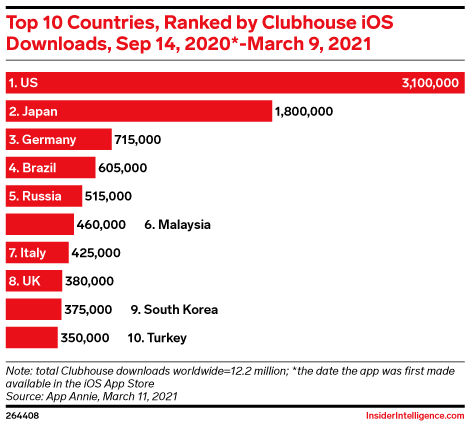 Top 10 Countries, Ranked by Clubhouse iOS Downloads, Sep 14, 2020*-March 9, 2021