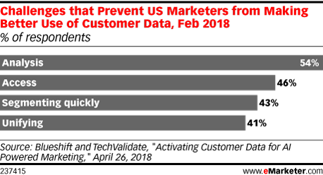 Challenges that Prevent US Marketers from Making Better Use of Customer Data, Feb 2018 (% of respondents)