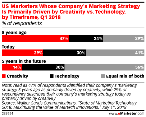 US Marketers Whose Company's Marketing Strategy Is Primarily Driven by Creativity vs. Technology, by Timeframe, Q1 2018 (% of respondents)