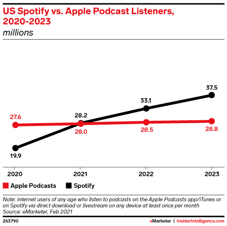 US Spotify vs. Apple Podcast Listeners, 2020-2023 (millions)
