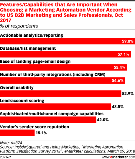 Features/Capabilities that Are Important When Choosing a Marketing Automation Vendor According to US B2B Marketing and Sales Professionals, Oct 2017 (% of respondents)