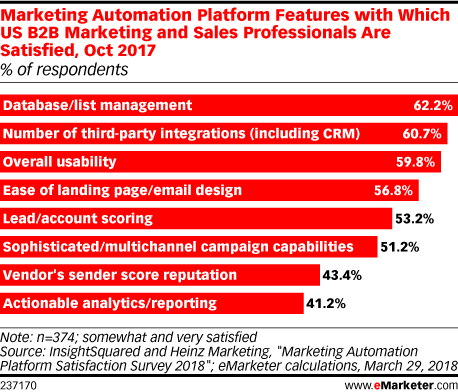 Marketing Automation Platform Features with Which US B2B Marketing and Sales Professionals Are Satisfied, Oct 2017 (% of respondents)