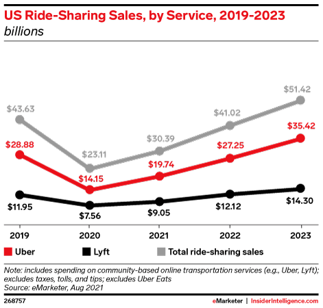 US Ride-Sharing Sales, by Service, 2019-2023 (billions)