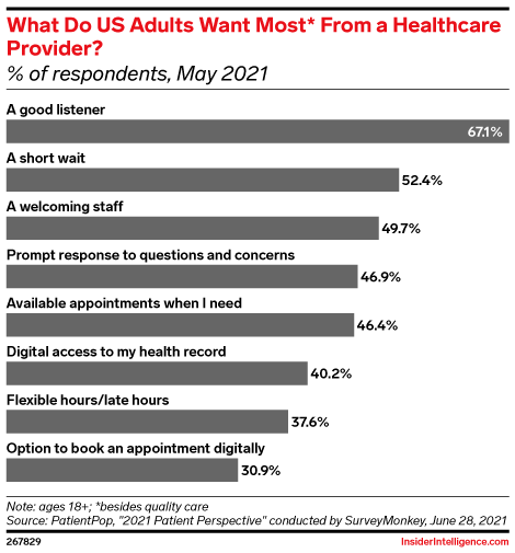 What Do US Adults Want Most* From a Healthcare Provider? (% of respondents, May 2021)