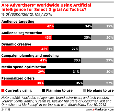 Why Marketers Use AI for Audience Targeting - eMarketer Trends, Forecasts & Statistics