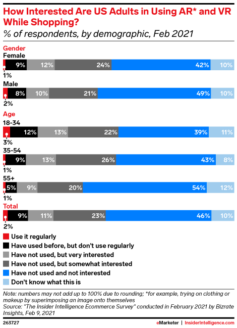 How Interested Are US Adults in Using AR* and VR While Shopping? (% of respondents, by demographic, Feb 2021)