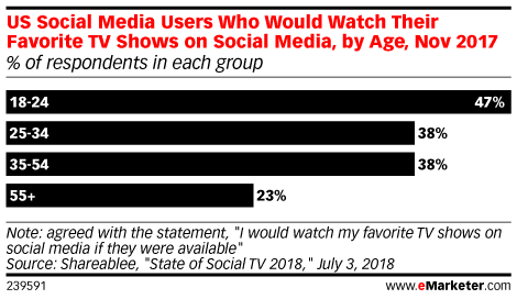 Social Networks Get Serious About TV-Style Programming - eMarketer