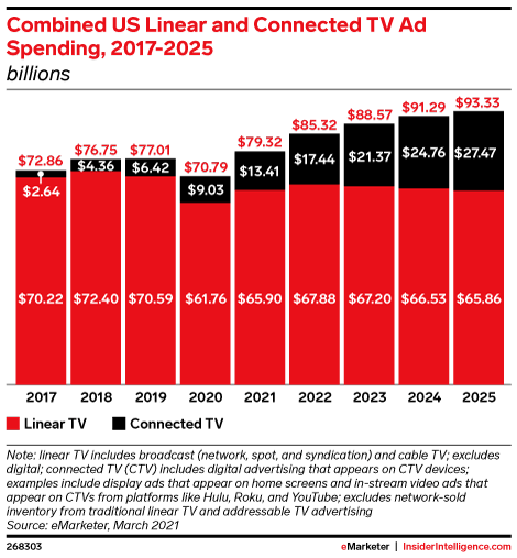 Combined US Linear and Connected TV Ad Spending, 2017-2025 (billions)