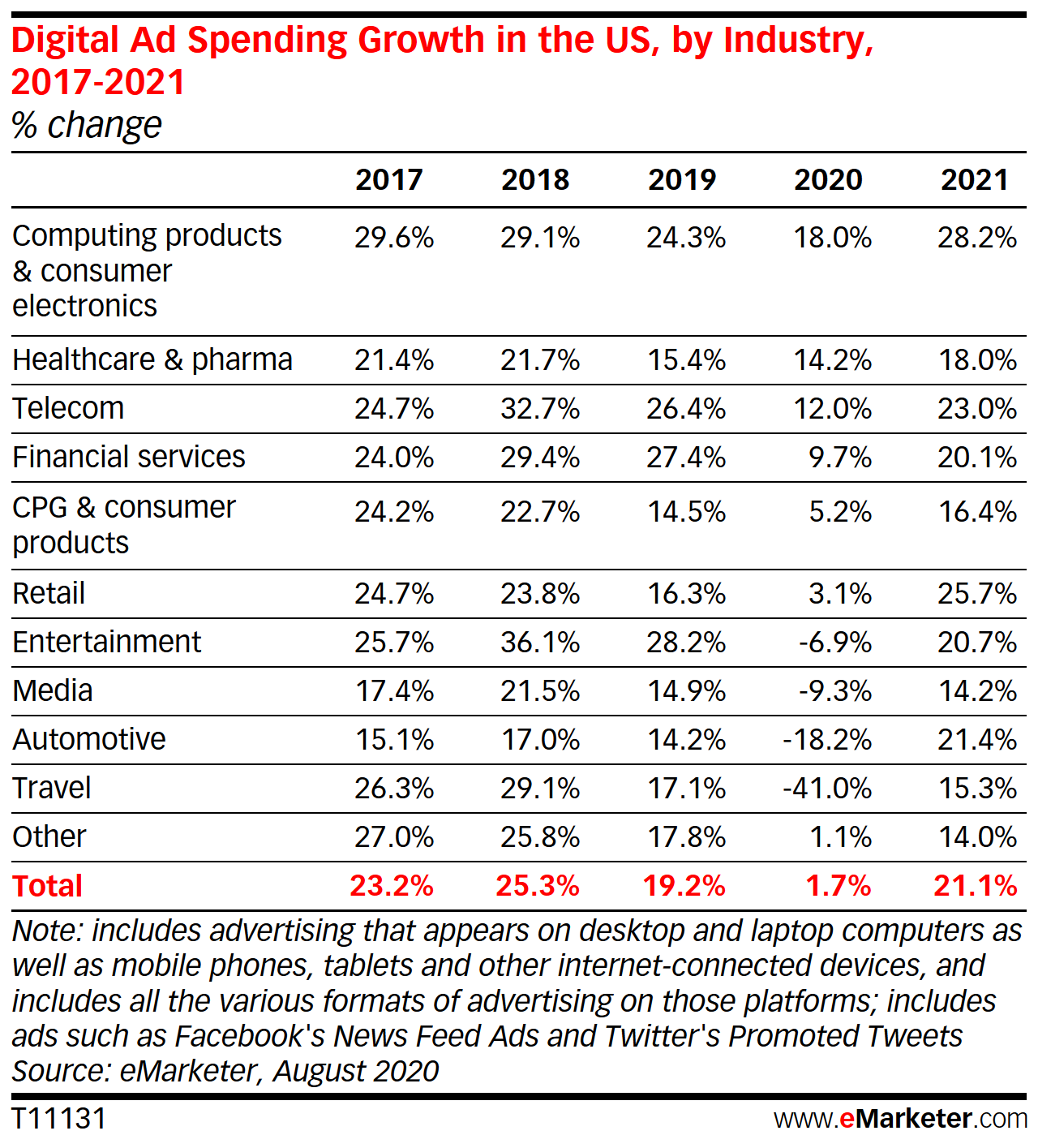 Digital Ad Spending Growth in the US, by Industry, 2017-2021 (% change)
