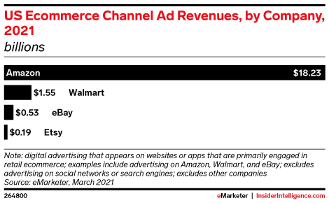 US Ecommerce Channel Ad Revenues, by Company, 2021 (billions)
