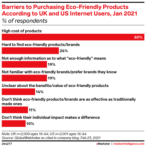 Barriers to Purchasing Eco-Friendly Products According to UK and US Internet Users, Jan 2021 (% of respondents)