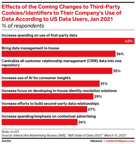 Effect of the Coming Changes to Third-Party Cookies/Identifiers to Their Company's Use of Data According to US Data Users, Jan 2021 (% of respondents)