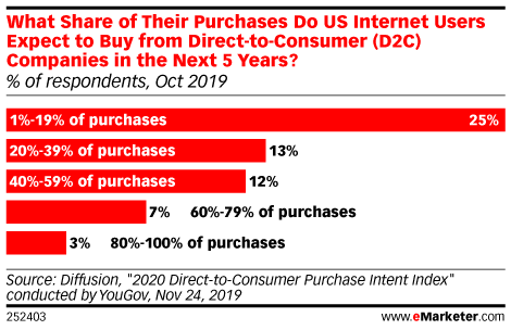 What Share of Their Purchases Do US Internet Users Expect to Buy from Direct to Consumer (D2C) Companies in the Next 5 Years? (% of respondents, Oct 2019)
